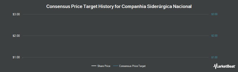 Price Target History for Companhia Siderurgica Nacional (NYSE:SID)