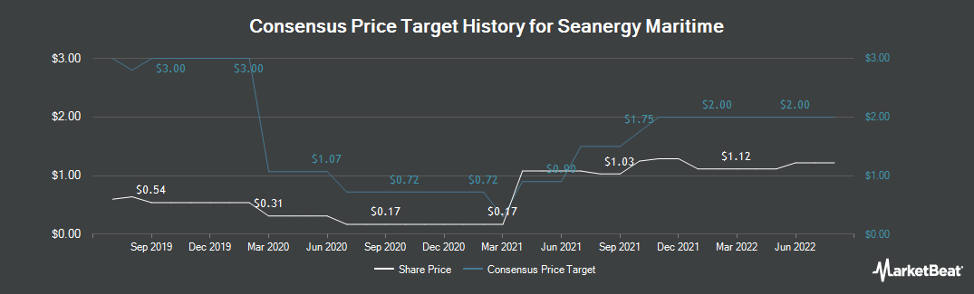 Price Target History for Seanergy Maritime Holdings Corp (NASDAQ:SHIP)