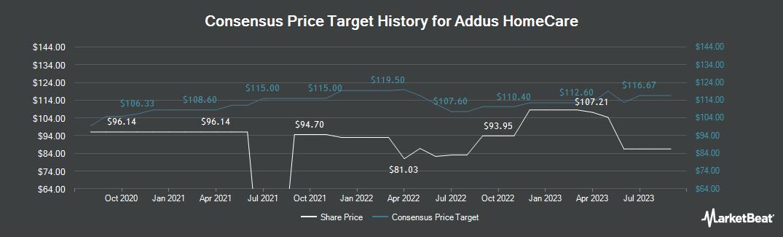 Price Target History for Addus Homecare (NASDAQ:ADUS)