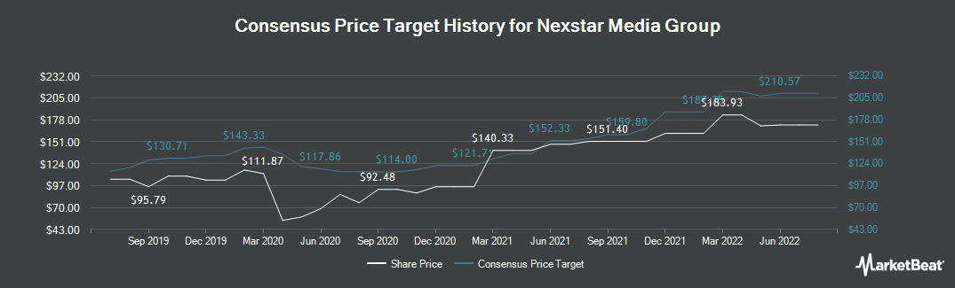 Price Target History for Nexstar Media Group (NASDAQ:NXST)