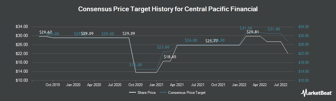 Price Target History for Central Pacific Financial (NYSE:CPF)