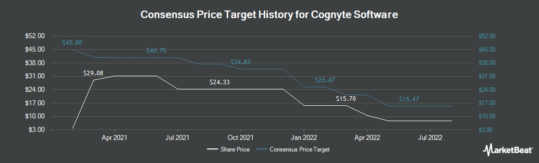 Price Target History for Cogentix Medical (NASDAQ:CGNT)