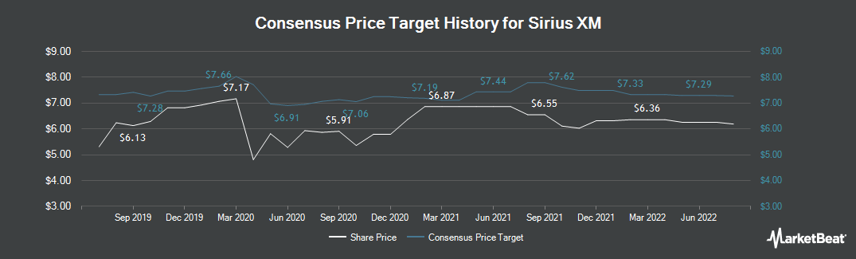 Price Target History for Sirius XM Holdings (NASDAQ:SIRI)