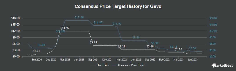 Price Target History for Gevo (NASDAQ:GEVO)