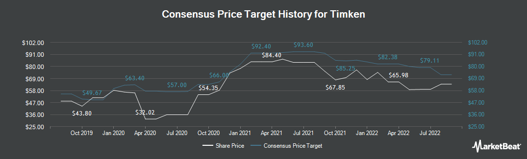 Price Target History for Timken (NYSE:TKR)