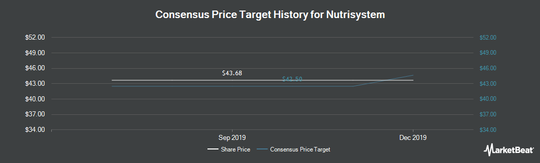 Price Target History for Nutrisystem (NASDAQ:NTRI)