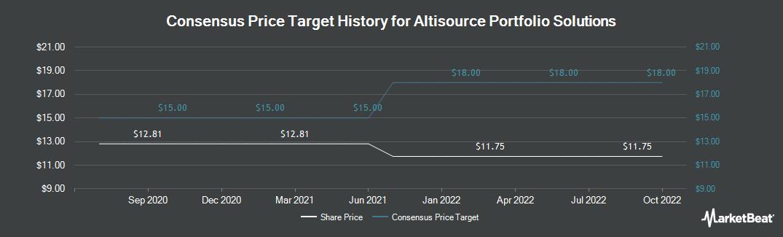Price Target History for Altisource Portfolio (NASDAQ:ASPS)