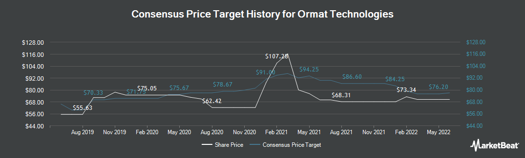 Price Target History for Ormat Technologies (NYSE:ORA)