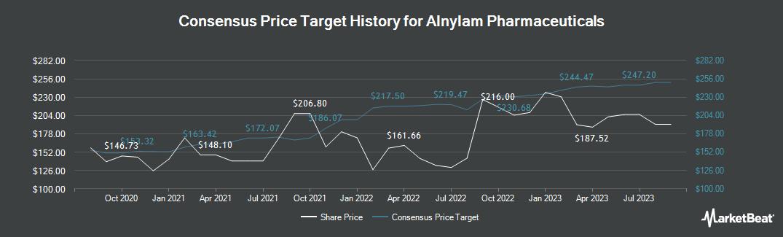 Price Target History for Alnylam Pharmaceuticals (NASDAQ:ALNY)