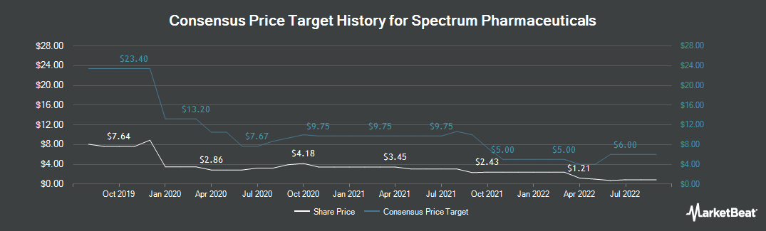 Price Target History for Spectrum Pharmaceuticals (NASDAQ:SPPI)