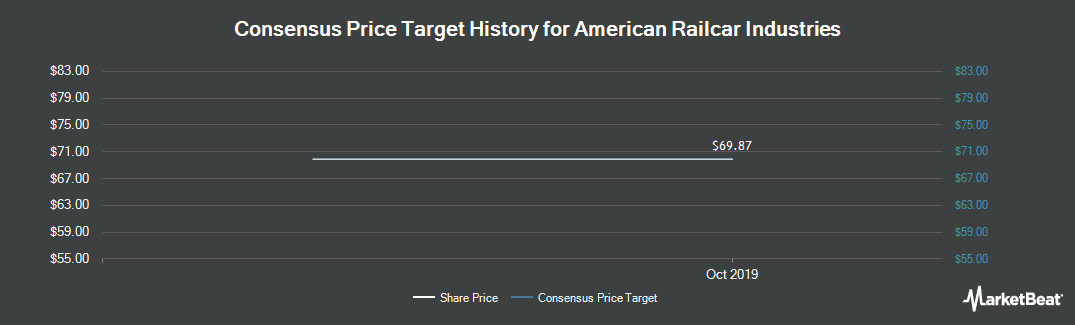 Price Target History for American Railcar Industries (NASDAQ:ARII)