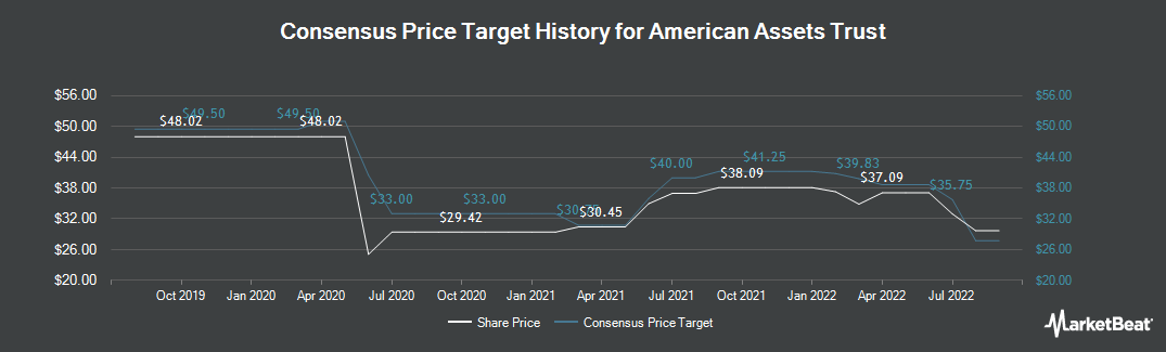 Price Target History for American Assets Trust (NYSE:AAT)