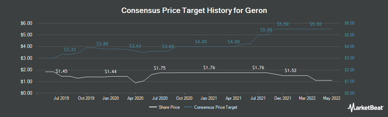 Price Target History for Geron Corporation (NASDAQ:GERN)