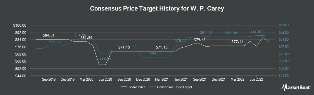 Price Target History for W. P. Carey (NYSE:WPC)