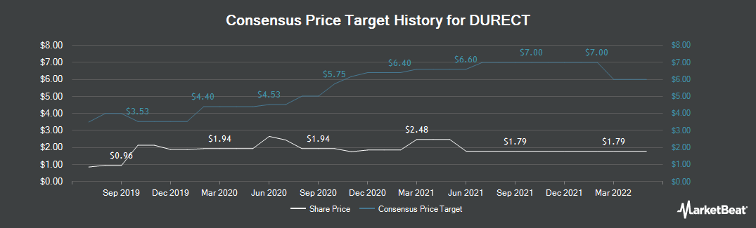 Price Target History for DURECT Corporation (NASDAQ:DRRX)
