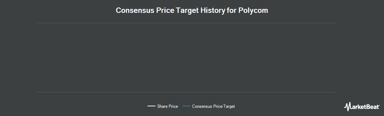 Price Target History for Polycom (NASDAQ:PLCM)