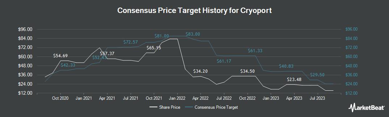 Price Target History for CryoPort (NASDAQ:CYRX)