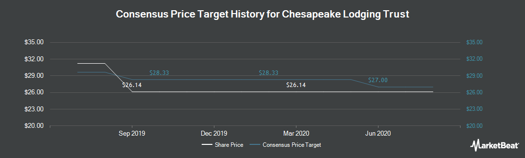 Price Target History for Chesapeake Lodging (NYSE:CHSP)