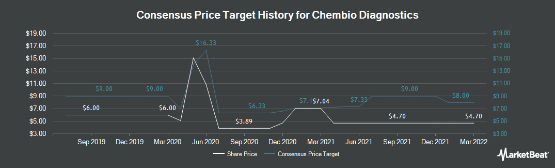 Price Target History for Chembio Diagnostics (NASDAQ:CEMI)