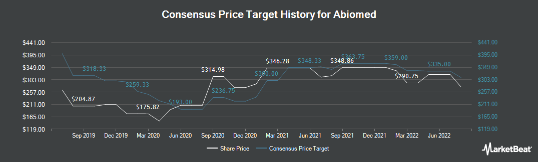Price Target History for ABIOMED (NASDAQ:ABMD)