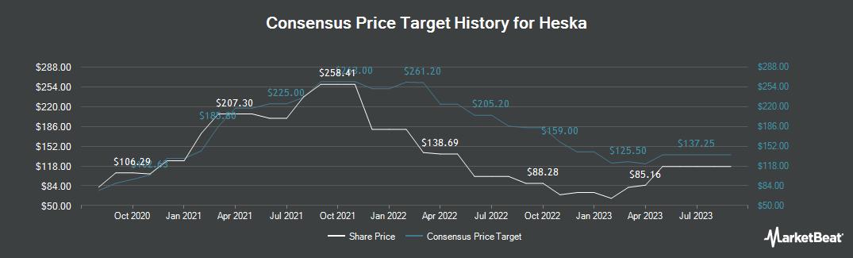 Price Target History for Heska Corporation (NASDAQ:HSKA)