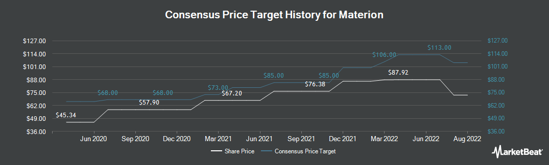 Price Target History for Materion (NYSE:MTRN)
