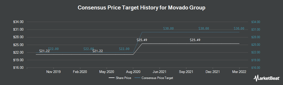 Price Target History for Movado (NYSE:MOV)