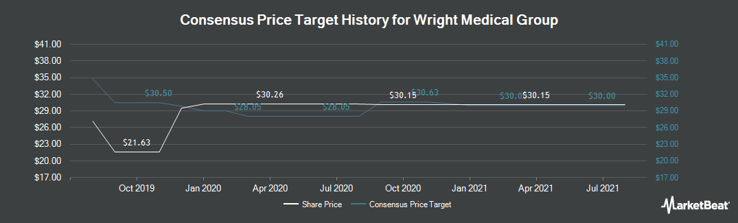 Price Target History for Wright Medical Group (NASDAQ:WMGI)