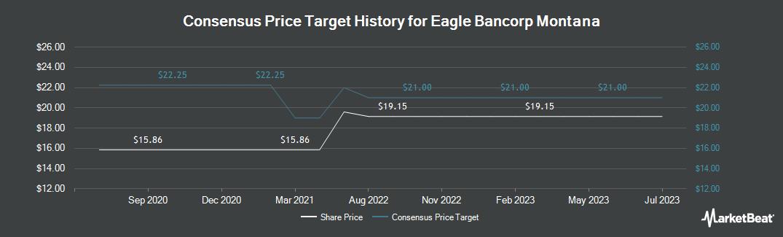 Price Target History for Eagle Bancorp Montana (NASDAQ:EBMT)