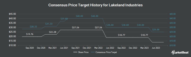 Price Target History for Lakeland Industries (NASDAQ:LAKE)