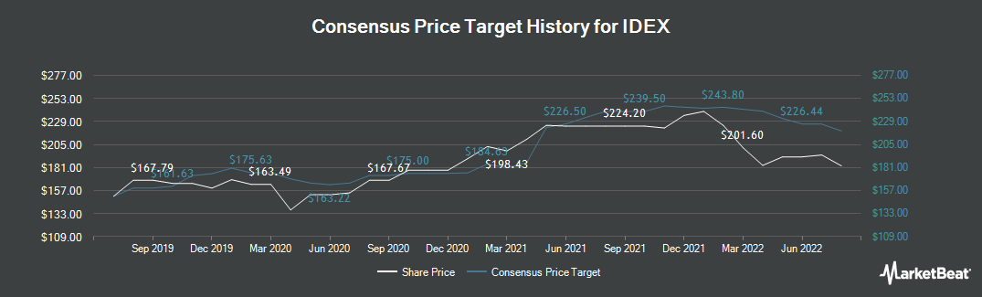 Price Target History for IDEX (NYSE:IEX)