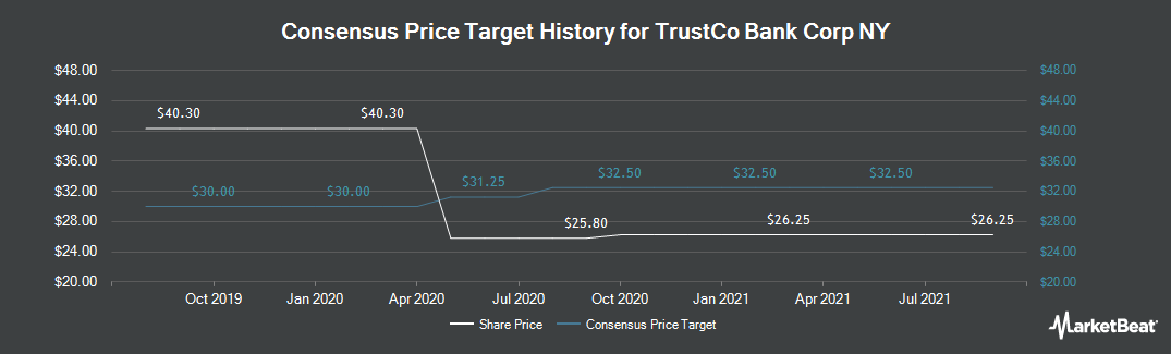 Price Target History for TrustCo Bank Corp NY (NASDAQ:TRST)