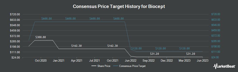 Price Target History for Biocept (NASDAQ:BIOC)