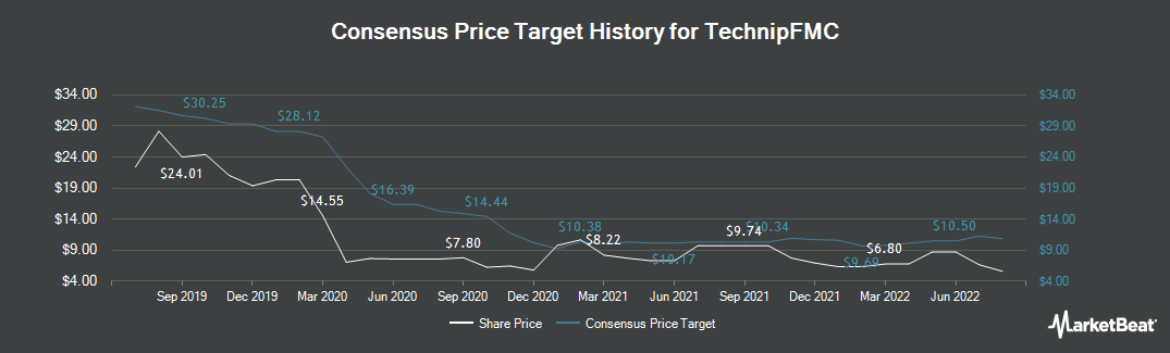 Price Target History for TechnipFMC (NYSE:FTI)