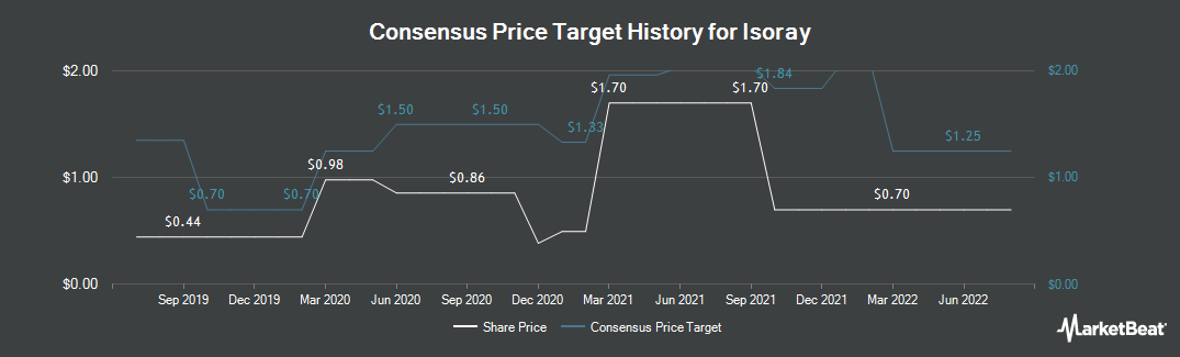 Price Target History for IsoRay (NYSEAMERICAN:ISR)