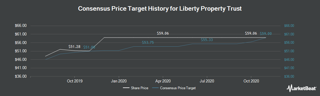 Price Target History for Liberty Property Trust (NYSE:LPT)