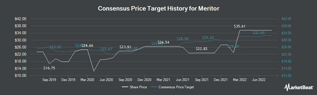 Price Target History for Meritor (NYSE:MTOR)