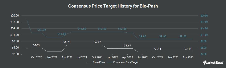 Price Target History for Bio-Path (NASDAQ:BPTH)