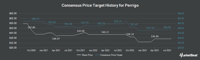 Price Target History for Perrigo (NYSE:PRGO)