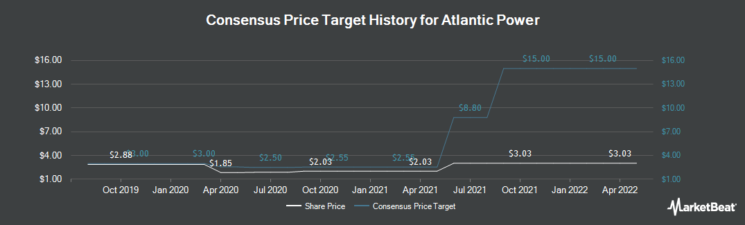 Price Target History for Atlantic Power (NYSE:AT)