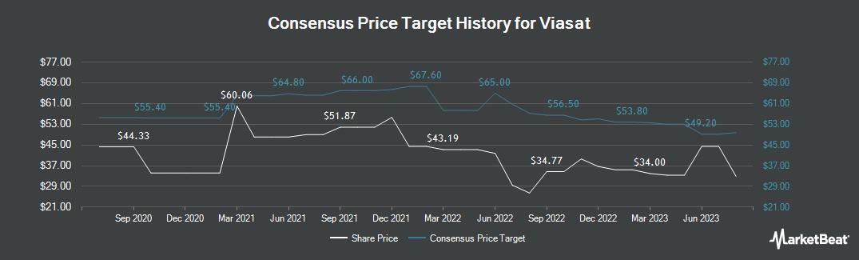 Price Target History for Viasat (NASDAQ:VSAT)