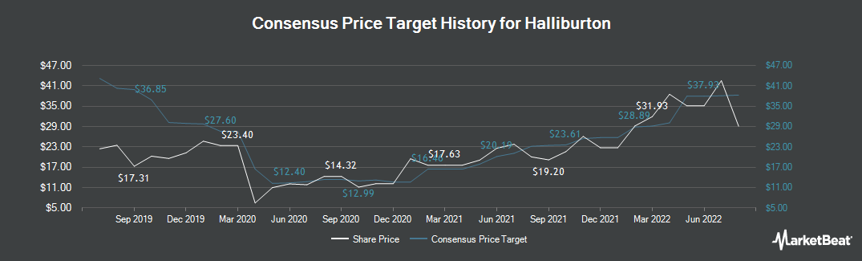 Price Target History for Halliburton (NYSE:HAL)