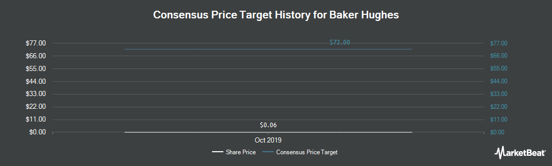 Price Target History for Baker Hughes A GE Co (NYSE:BHI)