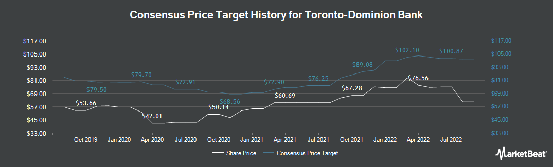 Price Target History for Toronto-Dominion Bank (NYSE:TD)