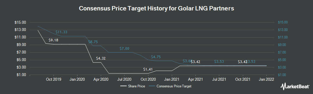 Price Target History for Golar LNG Partners (NASDAQ:GMLP)