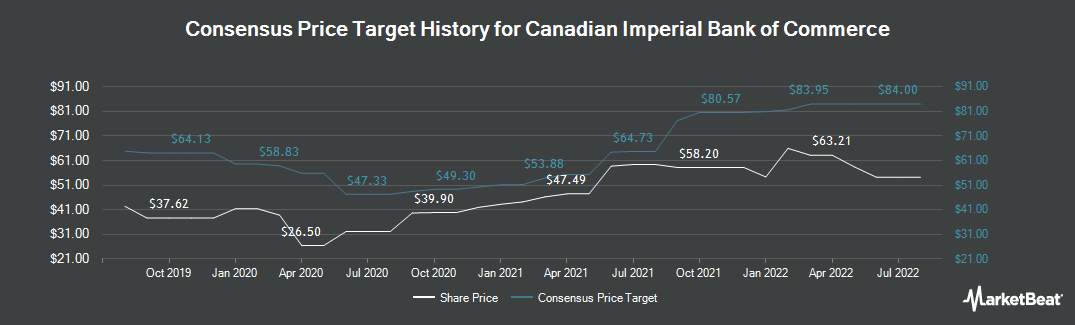 Price Target History for Canadian Imperial Bank of Commerce (NYSE:CM)