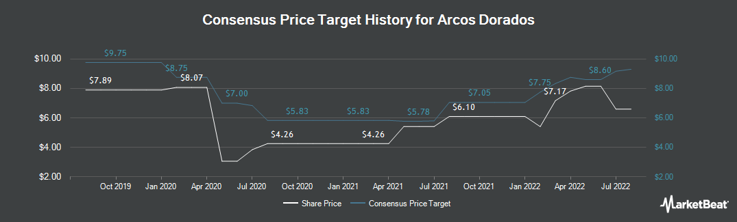 Price Target History for Arcos Dorados (NYSE:ARCO)
