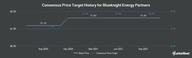 Price Target History for Blueknight Energy Partners (NASDAQ:BKEP)