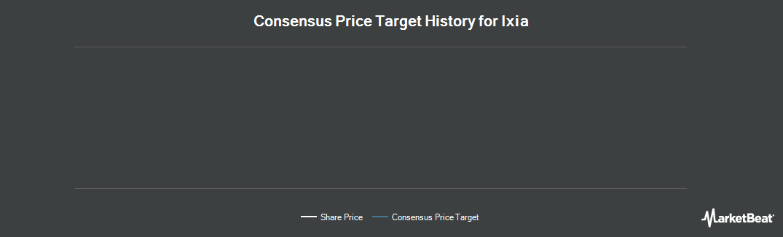Price Target History for Ixia (NASDAQ:XXIA)