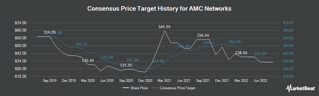 Price Target History for AMC Networks (NASDAQ:AMCX)